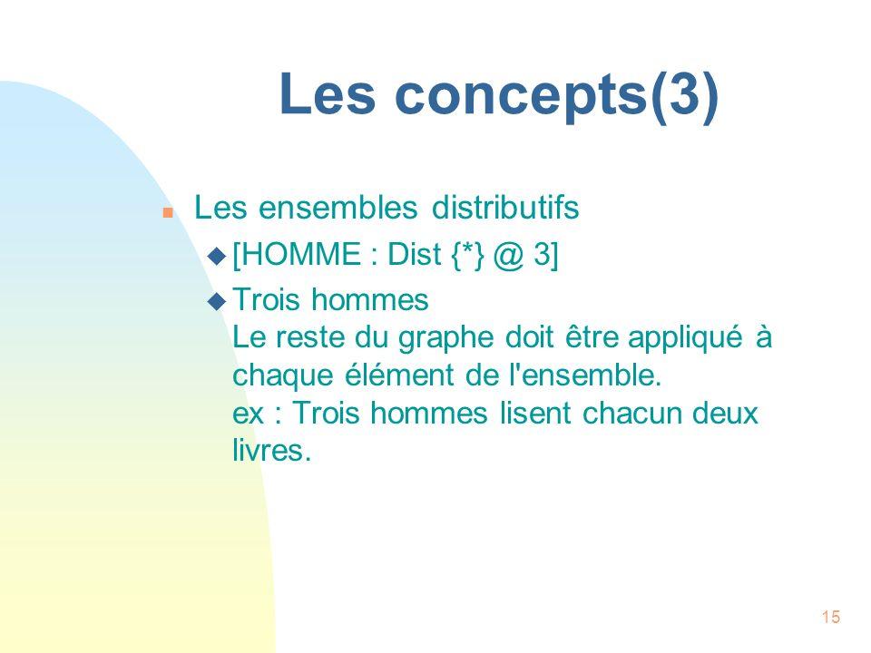 Les concepts(3) Les ensembles distributifs [HOMME : Dist {*} @ 3]